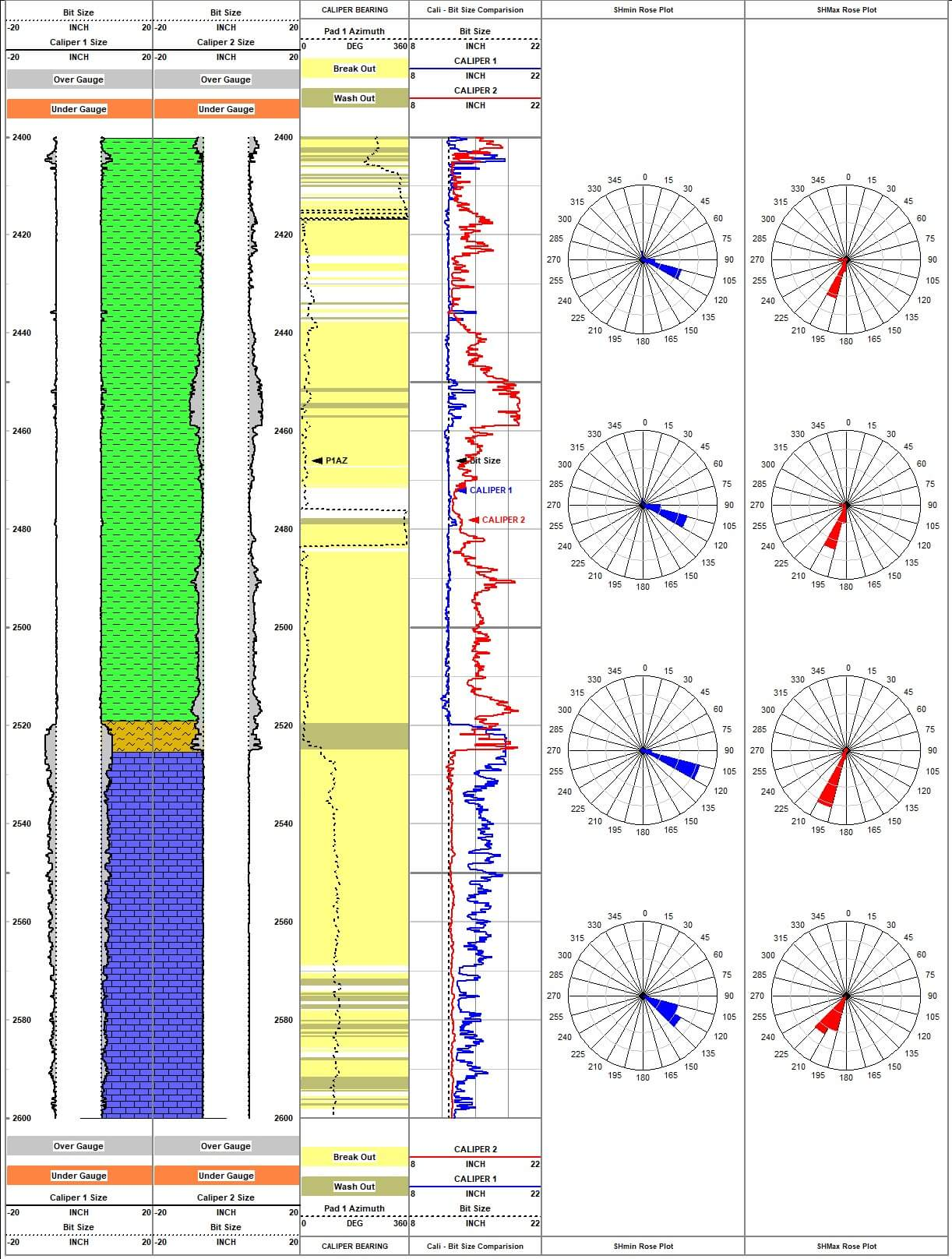 Analyse Borehole Breakouts And Interpret Horizontal Stress